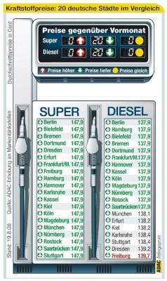 Einheitspreis bei Benzin nach bundesweiter Preisrunde