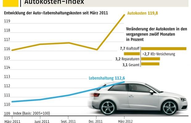 ADAC-Autokosten-Index: Sprit fast 40 Prozent teurer als 2005