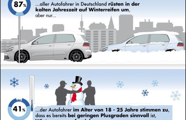 Winterreifen: Junge Autofahrer rüsten mehrheitlich später um