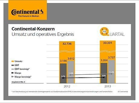 Continental peilt 35 Milliarden Euro Jahresumsatz an