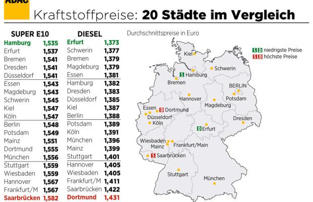 Den teuersten Sprit gibt es in Saarbrücken