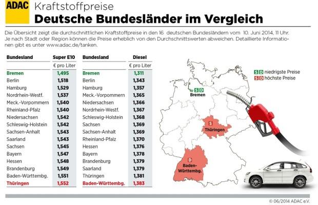 Tanken in Baden-Württemberg und Thüringen am teuersten
