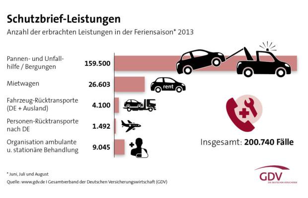 Kfz-Versicherer organisierten über 540 000 Panneneinsätze