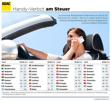 Handy am Steuer ist in fast ganz Europa verboten