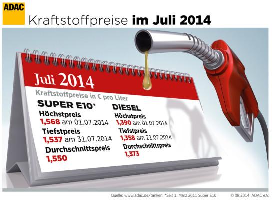 Kraftstoffpreise im Juli leicht gesunken