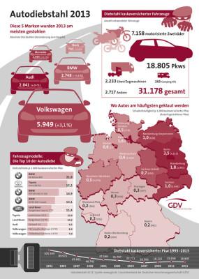 Autodiebstähle: Fast ein Viertel mehr Audi gestohlen